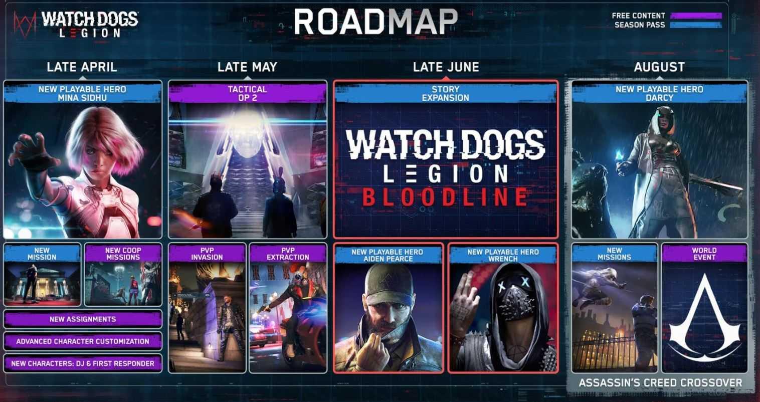 watch dogs legion post launch roadmap